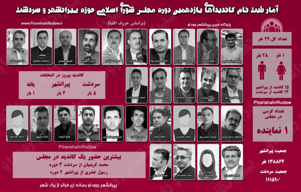 اینفوگرافی کاندیداهای مجلس شورای اسلامی حوزه پیرانشهر و سردشت